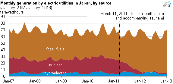 Graph of monthly generation by electric utilities in Japan, as explained in the article text