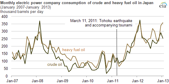 Graph of Japanese crude and heavy oil consumption, as explained in the article text