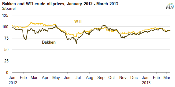 Graph of Bakken and WTI prices, as explained in the article text