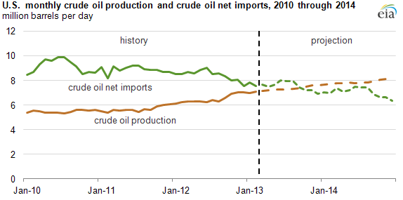 Graph of U.S. crude production and imports, as explained in the article text