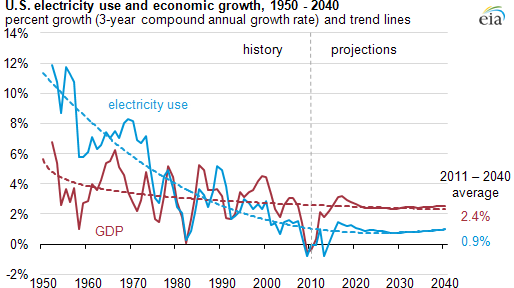 Graph of U.S. electricity use and economic growth, as explained in the article text