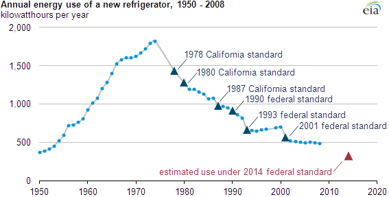Graph of annual energy use of a new refrigerator, as explained in the article text