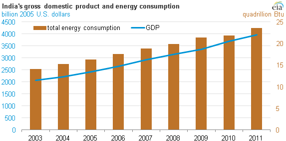 Graph of Indian GDP and energy consumption, as explained in the article text