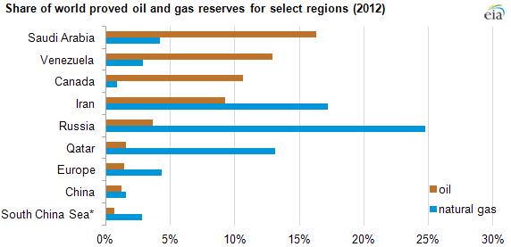 Oil Vs Natural Gas Vs Coal