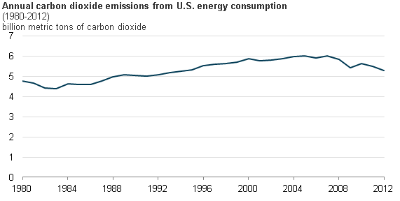 Energyrelated Carbon Dioxide Emissions Declined In Today - Us greenhouse gas emissions map