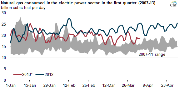 Graph of natural gas consumption in the electric power sector, as explained in the article text