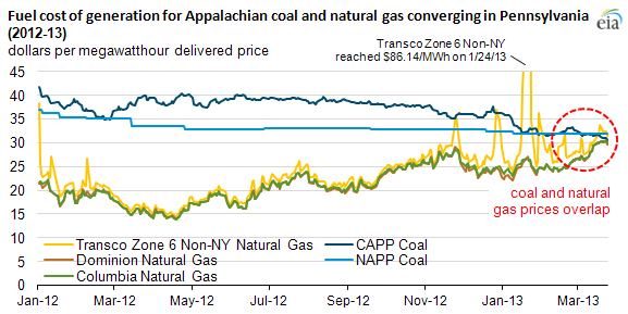Graph of coal and natural gas prices, as explained in the article text