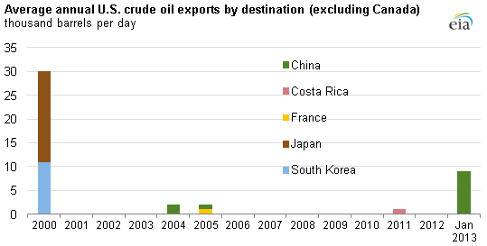 Graph of crude oil exports by destination, as explained in the article text