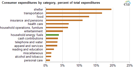 Graph of major consumer expenditures by category, as explained in the article text