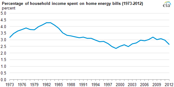 Graph of percentage of household income spent on home energy bills, as explained in the article text