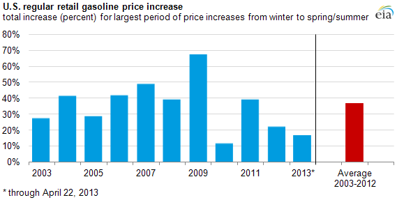 graph of price increases in first half of year 2003-2013
