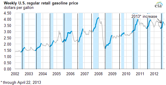 graph of weekly u.s. gasoline prices 2003-2013