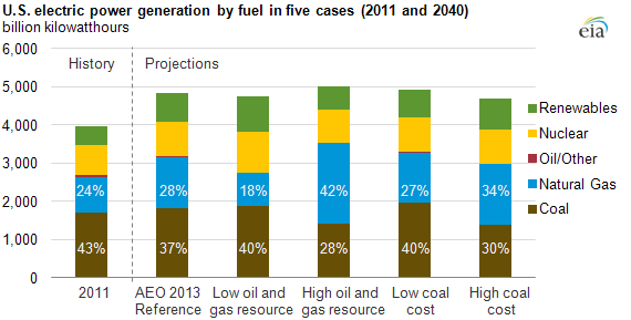 Future Power Market Shares Of Coal Natural Gas Generators
