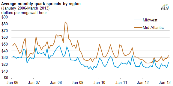 Graph of average monthly quark spreads, as explained in the article text