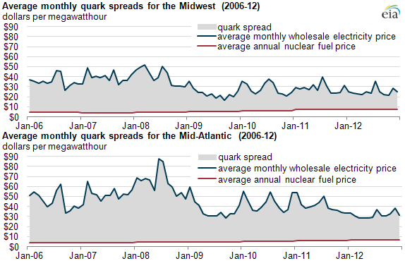 Graph of average monthly spark spreads in midwest and midatlantic, as explained in the article text
