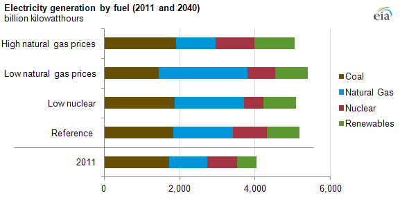 Graph of electricity generation by fuel, as explained in the article text