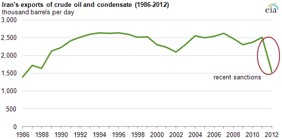 Graph of iran's crude and condensate exports, as explained in the article text