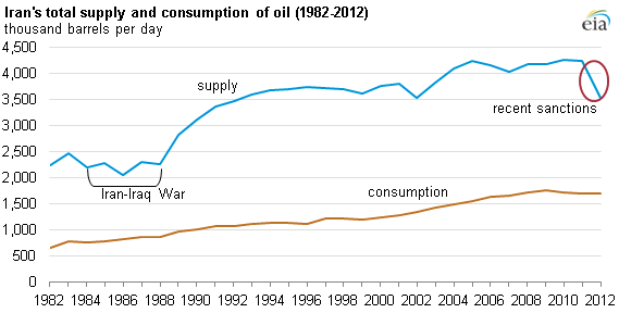 Graph of iran total supply and consumption, as explained in the article text