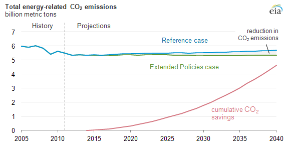 Graph of total energy-related co2 emissions, as explained in the article text