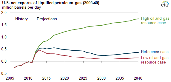U S  exports of liquefied petroleum gases projected to