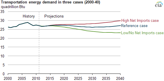 Graph of transportation energy demand, as explained in the article text