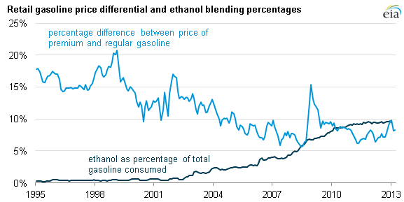 Graph of gas price differential and ethanol blending percentages, as explained in the article text