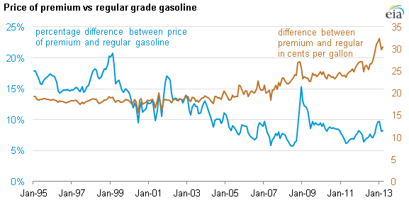 Graph of premium versus regular U.S. gasoline prices, as explained in the article text