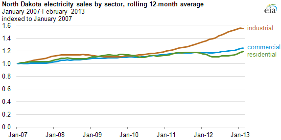 graph of ND electricity sales by sector, as explained in the article text