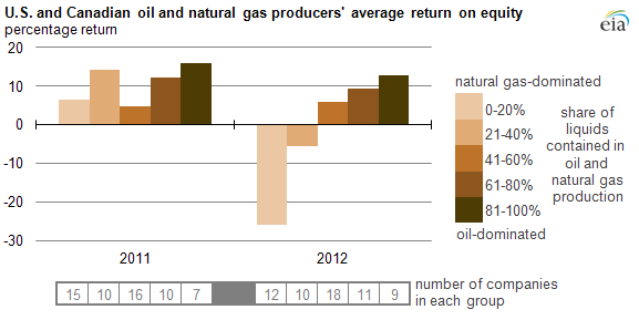 graph of US and Canada oil and gas returns on equity, as explained in the article text