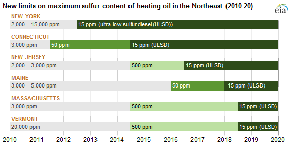 Heating oil futures contract now uses ultra-low sulfur