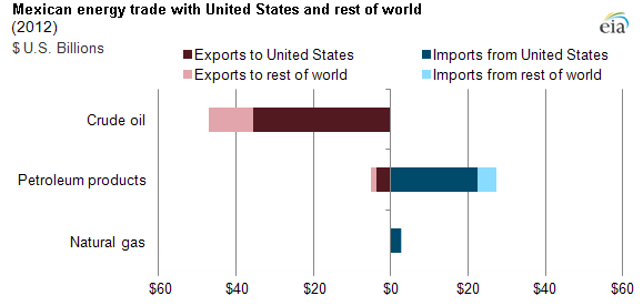 graph of US and Mexican energy trade, as explained in the article text.