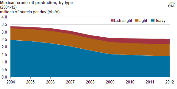 graph of Mexican crude production by type, as explained in the article text.