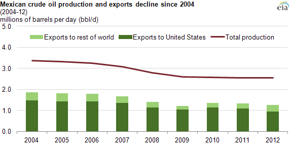 graph of Mexican crude production and exports, as explained in the article text.