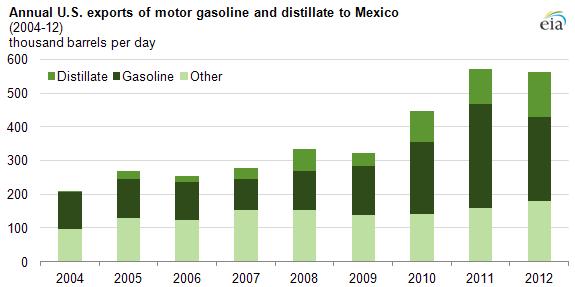 graph of U.S. exports of motor gas to Mexico, as explained in the article text.
