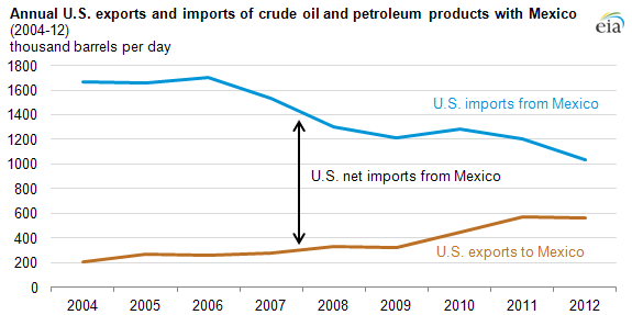 graph of U.S. and Mexican imports and exports of crude oil and petroleum products, as explained in the article text.