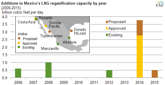 map of mexican LNG regasification capacity, as explained in the article text.