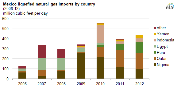 graph of mexican LNG imports, as explained in the article text.