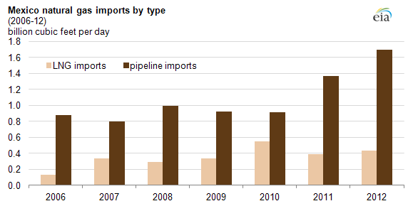 graph of Mexican nat gas imports by type, as explained in the article text.
