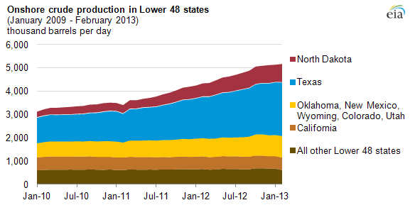 graph of state oil production, as explained in the article text.