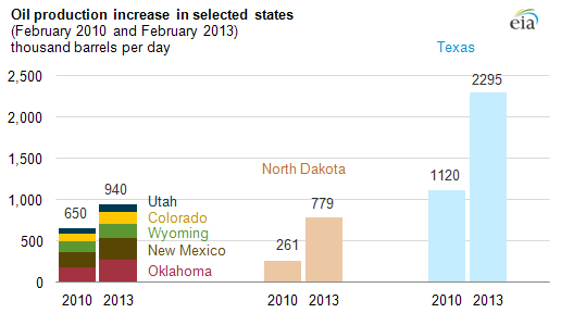 See The States Giving Texas North Dakota A Run For Their Oil Money