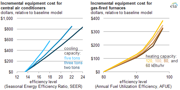 graph of incremental cost of A/C units and furnaces, as explained in the article text.