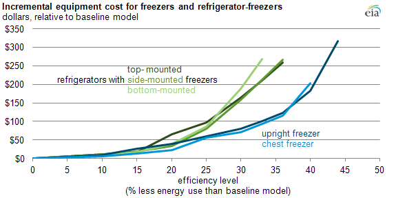 graph of incremental freezer costs, as explained in the article text.