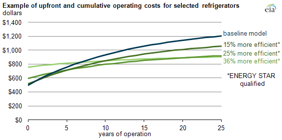 graph of upfront and operating costs for selected refrigerators, as explained in the article text.