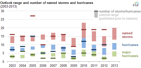 graph of NOAA hurricane outlook, as explained in the article text.