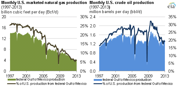 graph of natural gas and crude oil production, as explained in the article text.