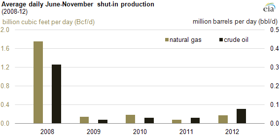 graph of shut-in production, as explained in the article text.