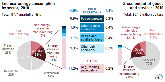 Bulk Chemicals Industry Uses 5 Of Us Energy Today In Energy