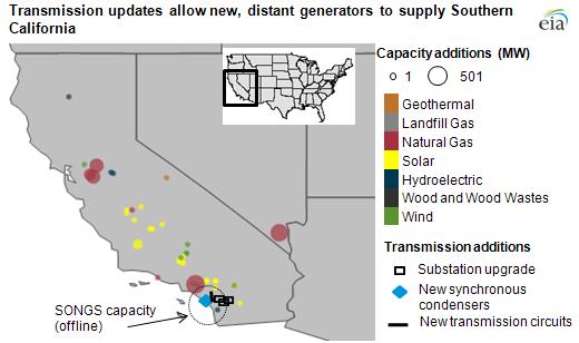 New Generators Help California Meet Summer Challenges To