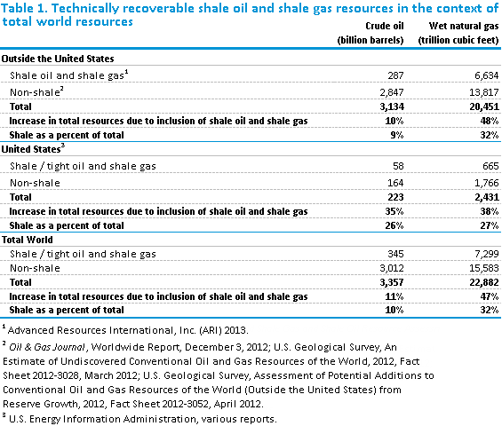 Table of technically recoverable shale oil and shale gas resources, as explained in the article text.