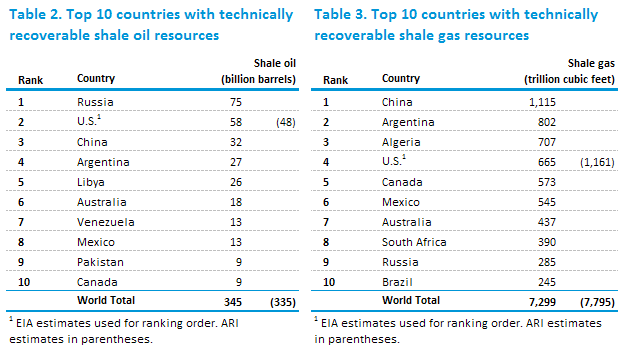 Table of top 10 countries with technically recoverable shale oil resources, as explained in the article text.